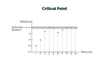 HACCP Konzept und Critical Point