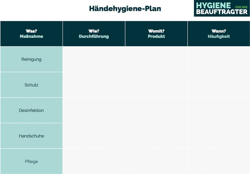 Hygieneplan erstellen