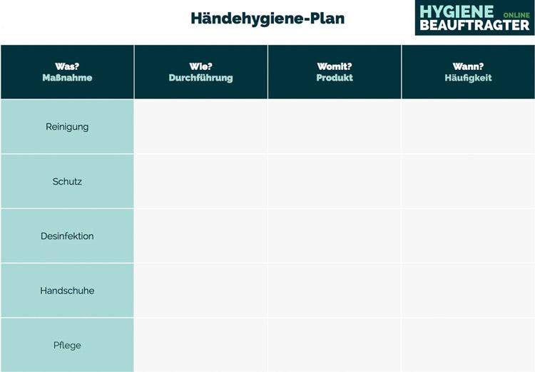 Hygieneplan Beispiel